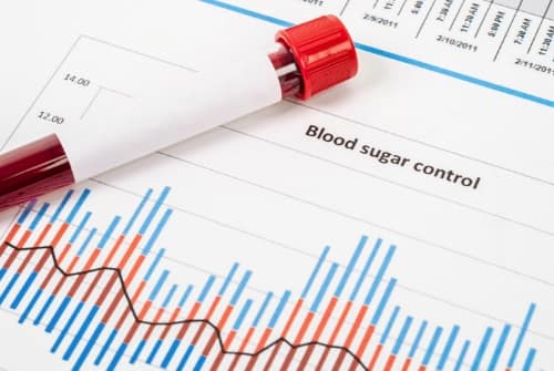 Blood Sugar Control Graph Depiction